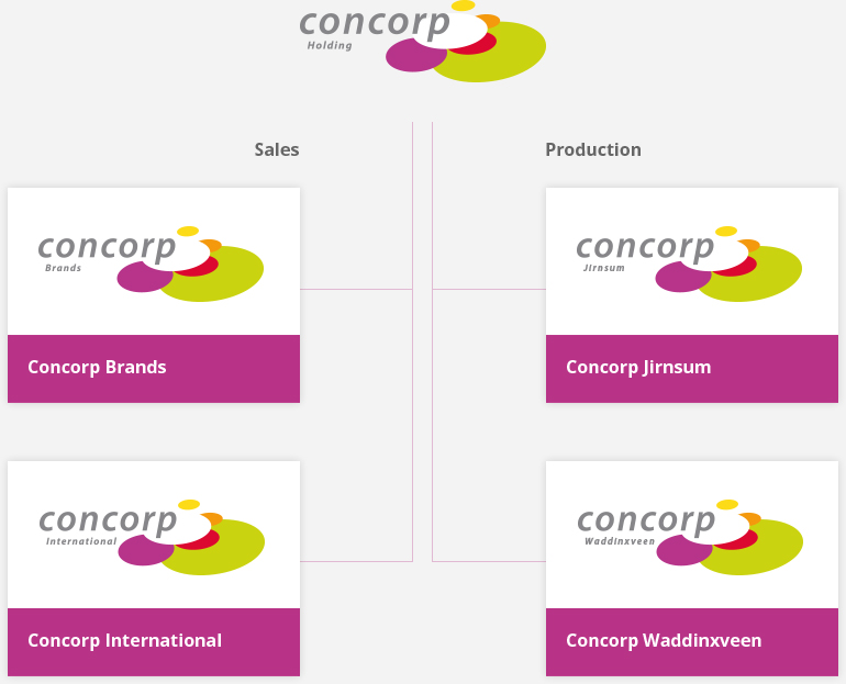 Concorp DNA